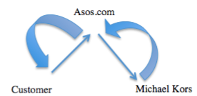 Drop Shipping Model System A, My Diagram